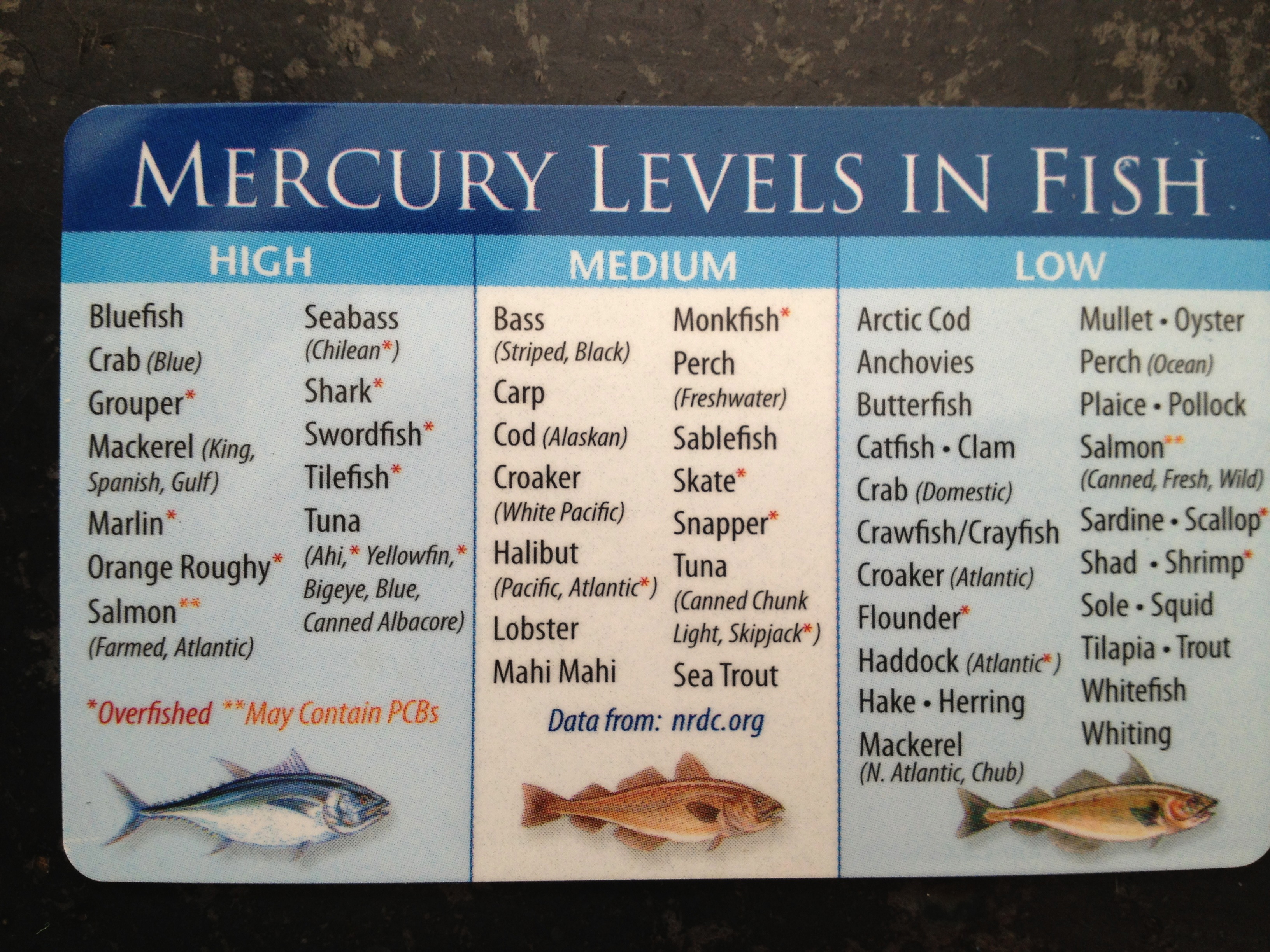 How to use the water eating regimen for Mercury levels in fish chart